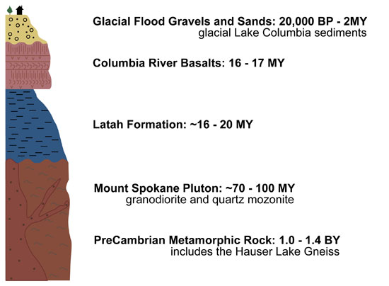 Major rock types of the spokane area the basement the oldest rocks in the area make up what geologists collectively term the basement these very old metamorphic rocks of precambrian age ccuart Choice Image